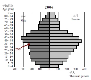 Hong Kong Fertility Rate - Tung Wai Yip's blog