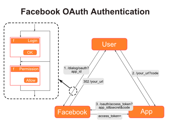 Facebook OAuth Authentication Flow