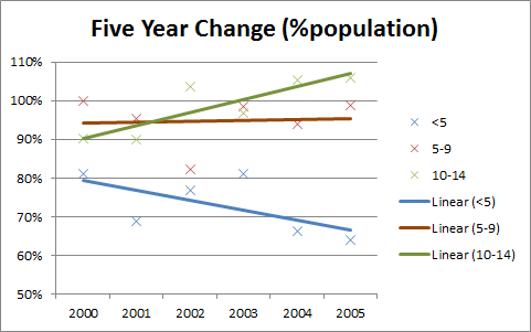 Five year change by population percentage