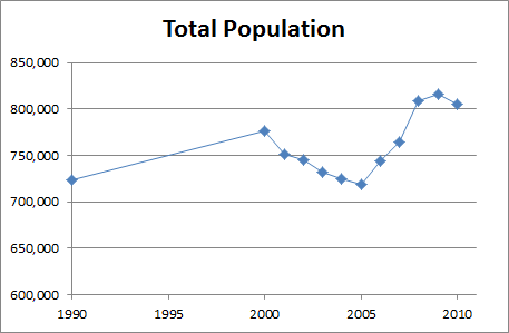 SF total population