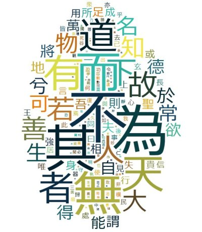 Laozi Word Cloud